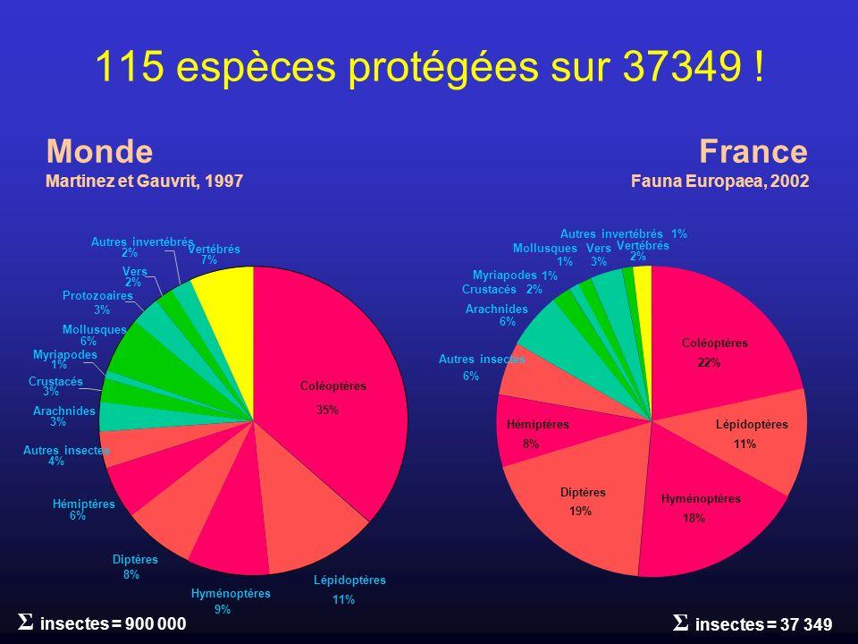 115 espèces protégées sur 37349 ! Coléoptères 35% Lépidoptères 11% Hyménoptères 9% Diptères 8% Hémiptères 6% Autres insectes 4% Arachnides 3% Crustacé