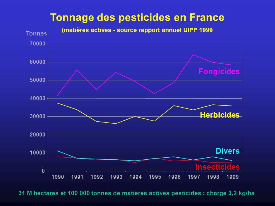 Tonnage des pesticides en France (matières actives - source rapport annuel UIPP 1999 0 10000 20000 30000 40000 50000 60000 70000 199119921993199419951
