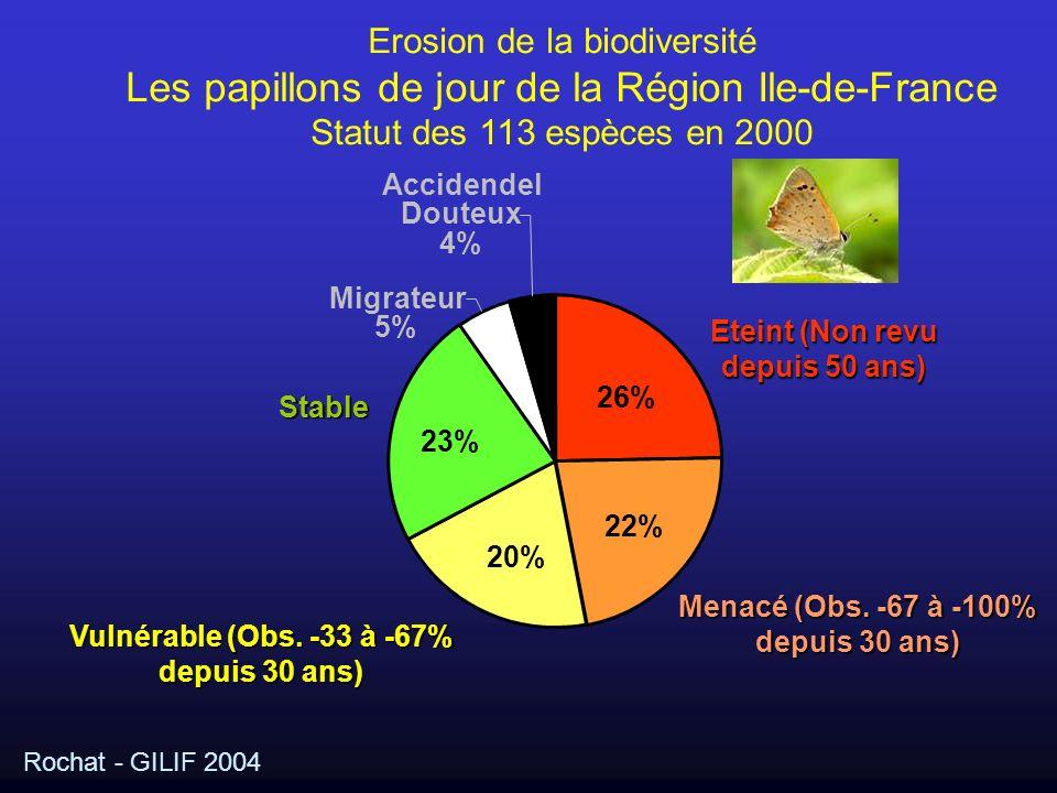 Eteint (Non revu depuis 50 ans) 26% Menacé (Obs. -67 à -100% depuis 30 ans) 22% Vulnérable (Obs. -33 à -67% depuis 30 ans) 20% Stable 23% Migrateur 5%