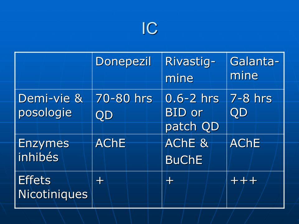 IC DonepezilRivastig-mine Galanta- mine Demi-vie & posologie 70-80 hrs QD 0.6-2 hrs BID or patch QD 7-8 hrs QD Enzymes inhibés AChE AChE & BuChEAChE E