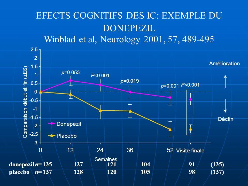 EFECTS COGNITIFS DES IC: EXEMPLE DU DONEPEZIL Winblad et al, Neurology 2001, 57, 489-495