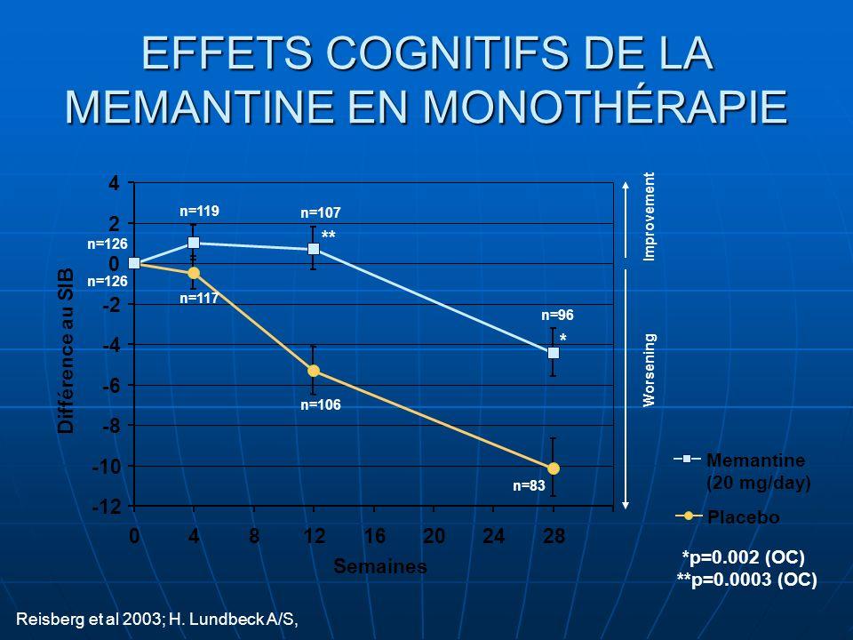 EFFETS COGNITIFS DE LA MEMANTINE EN MONOTHÉRAPIE Reisberg et al 2003; H. Lundbeck A/S, Placebo Memantine (20 mg/day) *p=0.002 (OC) **p=0.0003 (OC) -12