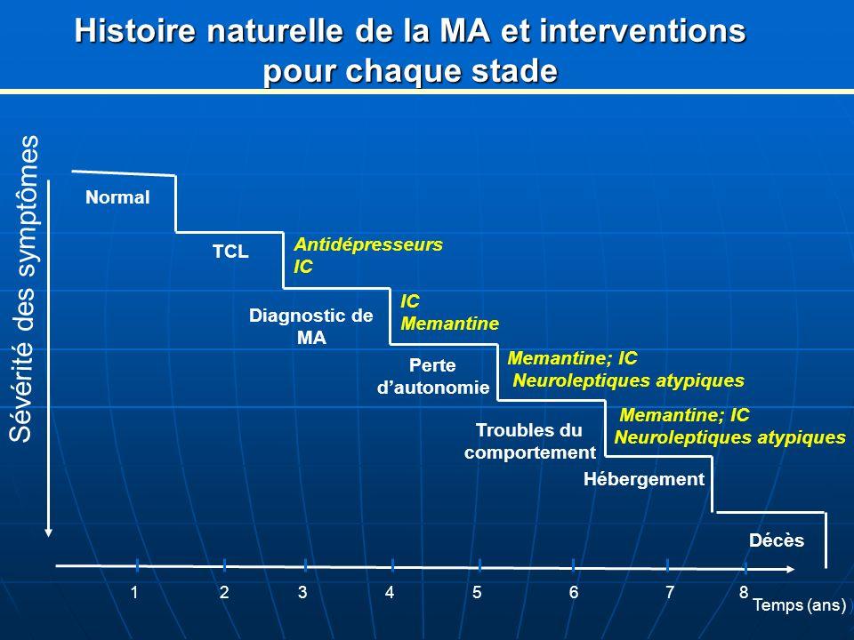 Histoire naturelle de la MA et interventions pour chaque stade Sévérité des symptômes Normal TCL Perte dautonomie Troubles du comportement Hébergement