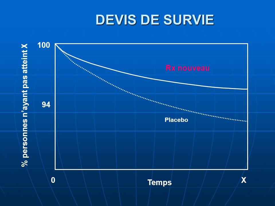 Rx nouveau 0X DEVIS DE SURVIE Temps % personnes nayant pas atteint X Placebo 100 94