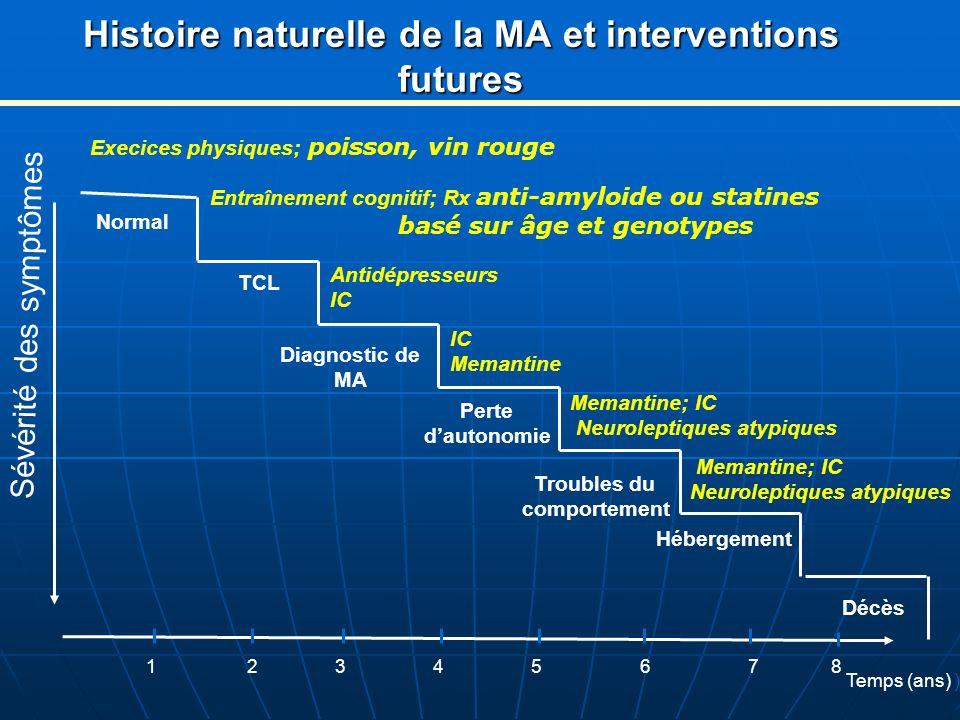 Histoire naturelle de la MA et interventions futures Sévérité des symptômes Normal TCL Perte dautonomie Troubles du comportement Hébergement Décès 1 2