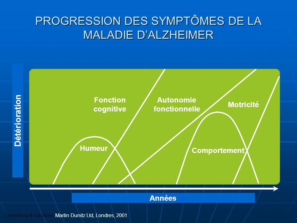 PROGRESSION DES SYMPTÔMES DE LA MALADIE DALZHEIMER Détérioration Fonction cognitive Autonomie fonctionnelle Motricité Comportement Humeur Années Loves