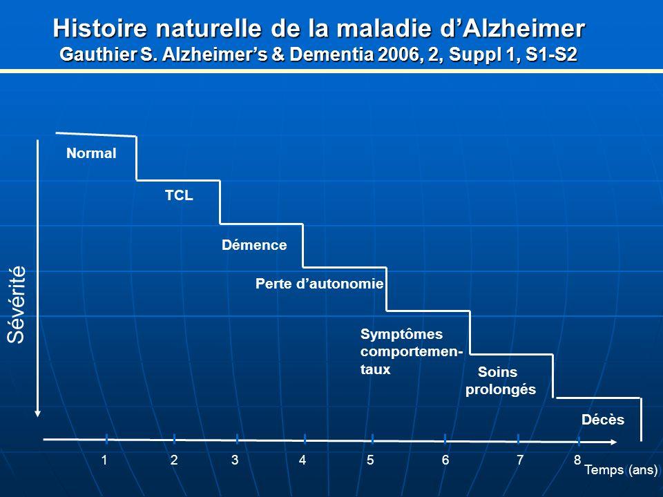 Histoire naturelle de la maladie dAlzheimer Gauthier S. Alzheimers & Dementia 2006, 2, Suppl 1, S1-S2 Sévérité Normal TCL Perte dautonomie Symptômes c