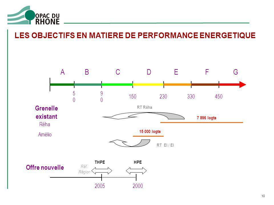 10 LES OBJECTIFS EN MATIERE DE PERFORMANCE ENERGETIQUE Grenelle existant Amélio 7 896 logts 15 000 logts Réha RT Réha RT El / El 2005 Offre nouvelle 2