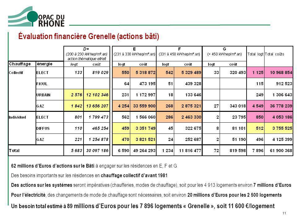 11 Évaluation financière Grenelle (actions bâti) 62 millions dEuros dactions sur le Bâti à engager sur les résidences en E, F et G Des besoins importa