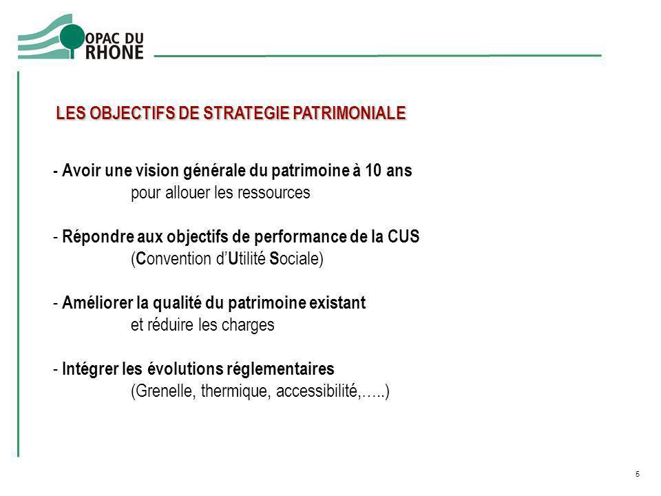 - Avoir une vision générale du patrimoine à 10 ans pour allouer les ressources - Répondre aux objectifs de performance de la CUS ( C onvention d U til