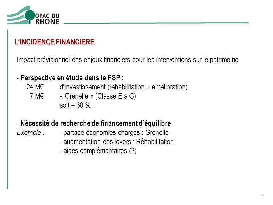 7 LINCIDENCE FINANCIERE Impact prévisionnel des enjeux financiers pour les interventions sur le patrimoine - Perspective en étude dans le PSP : 24 Mdi