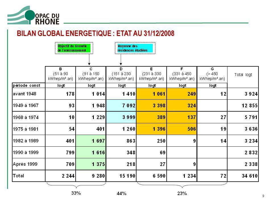 10 LES OBJECTIFS EN MATIERE DE PERFORMANCE ENERGETIQUE Grenelle existant Amélio 7 896 logts 15 000 logts Réha RT Réha RT El / El 2005 Offre nouvelle 2000 HPE THPE Réf.