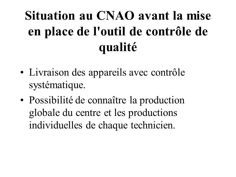 Situation au CNAO avant la mise en place de l'outil de contrôle de qualité Livraison des appareils avec contrôle systématique. Possibilité de connaîtr