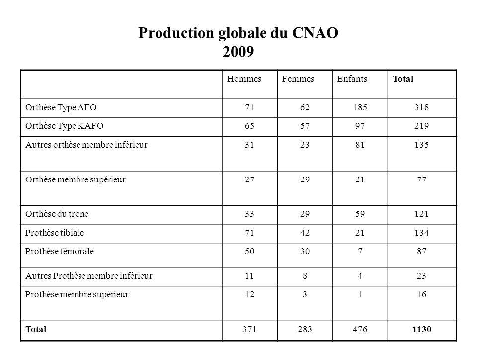 Production globale du CNAO 2009 HommesFemmesEnfantsTotal Orthèse Type AFO7162185318 Orthèse Type KAFO655797219 Autres orthèse membre inférieur31238113
