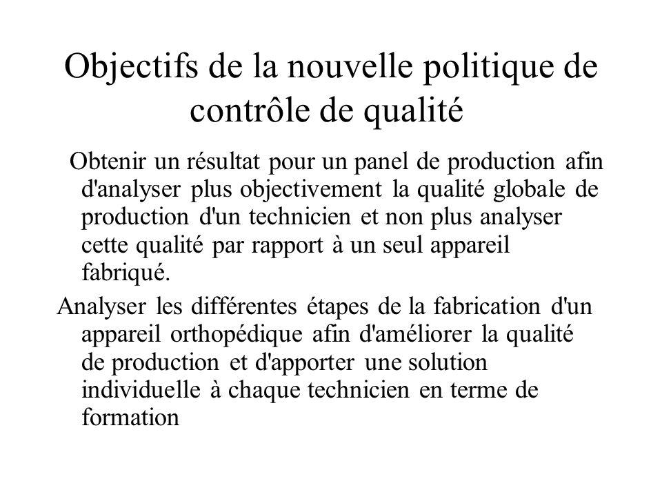 Objectifs de la nouvelle politique de contrôle de qualité Obtenir un résultat pour un panel de production afin d'analyser plus objectivement la qualit