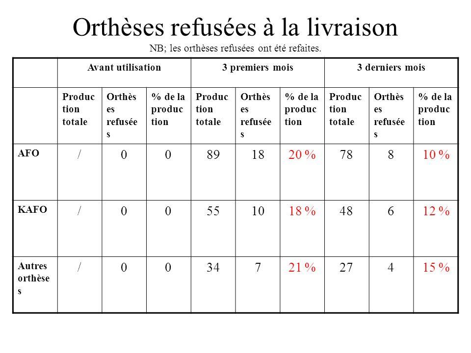 Orthèses refusées à la livraison NB; les orthèses refusées ont été refaites. Avant utilisation3 premiers mois3 derniers mois Produc tion totale Orthès