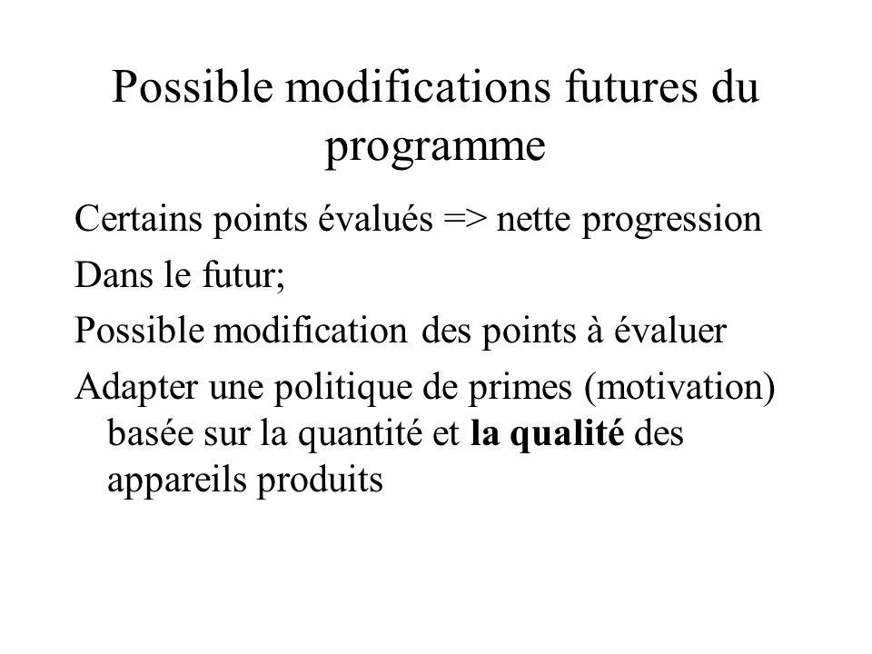 Possible modifications futures du programme Certains points évalués => nette progression Dans le futur; Possible modification des points à évaluer Ada