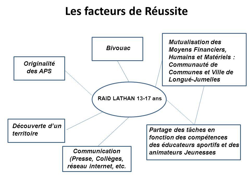 Les facteurs de Réussite RAID LATHAN 13-17 ans Originalité des APS Bivouac Découverte dun territoire Mutualisation des Moyens Financiers, Humains et M