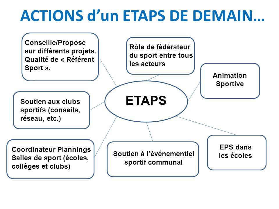 ACTIONS dun ETAPS DE DEMAIN… E ETAPS Animation Sportive EPS dans les écoles Soutien à lévénementiel sportif communal Soutien aux clubs sportifs (conse