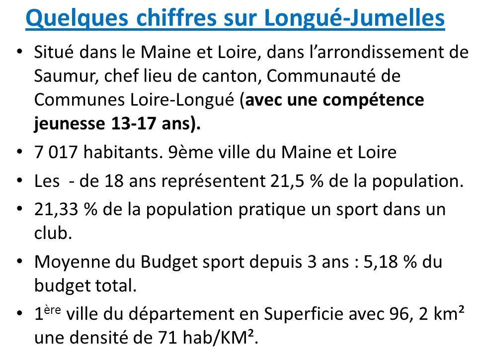 Quelques chiffres sur Longué-Jumelles Situé dans le Maine et Loire, dans larrondissement de Saumur, chef lieu de canton, Communauté de Communes Loire-
