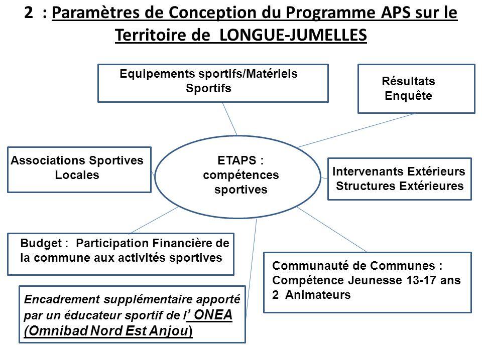 2 : Paramètres de Conception du Programme APS sur le Territoire de LONGUE-JUMELLES GGGLNGGDFG ETAPS : compétences sportives Equipements sportifs/Matér