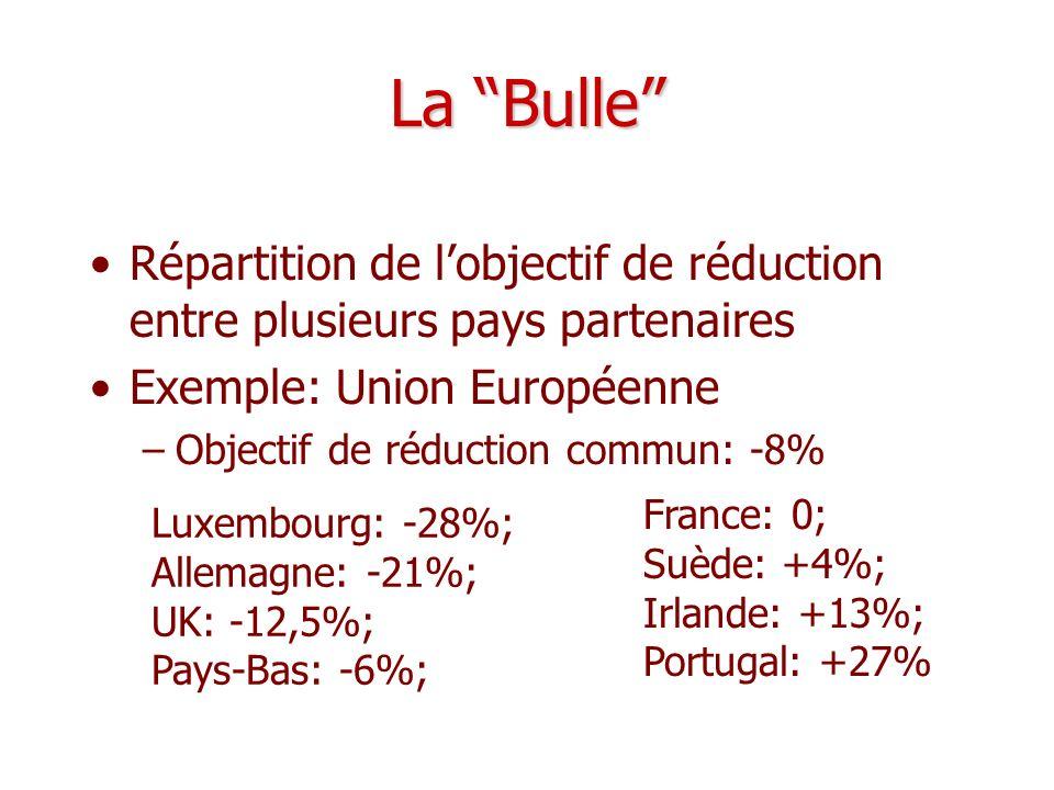 La Bulle Répartition de lobjectif de réduction entre plusieurs pays partenaires Exemple: Union Européenne –Objectif de réduction commun: -8% Luxembour