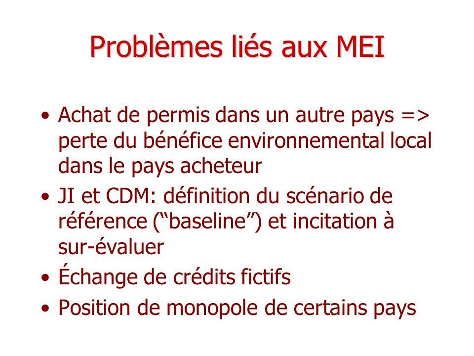 Problèmes liés aux MEI Achat de permis dans un autre pays => perte du bénéfice environnemental local dans le pays acheteur JI et CDM: définition du sc