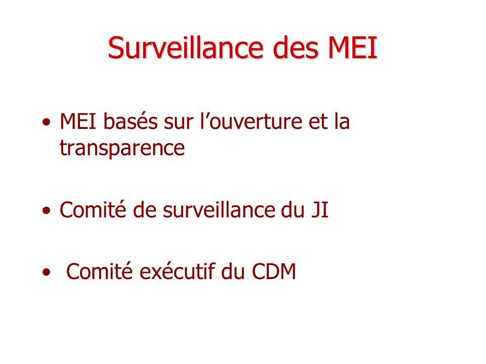 Surveillance des MEI MEI basés sur louverture et la transparence Comité de surveillance du JI Comité exécutif du CDM