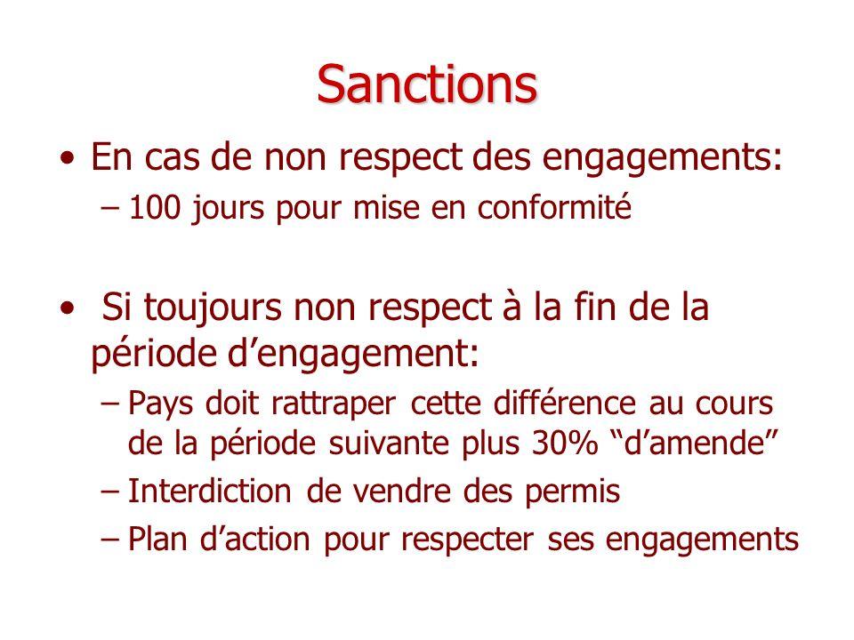 Sanctions En cas de non respect des engagements: –100 jours pour mise en conformité Si toujours non respect à la fin de la période dengagement: –Pays