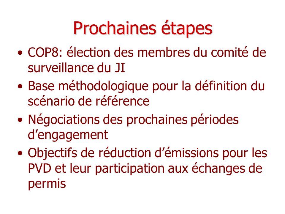 Prochaines étapes COP8: élection des membres du comité de surveillance du JI Base méthodologique pour la définition du scénario de référence Négociati