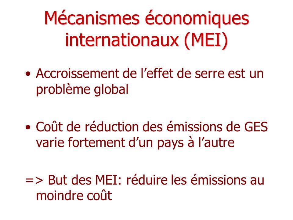 Mécanismes économiques internationaux (MEI) Accroissement de leffet de serre est un problème global Coût de réduction des émissions de GES varie forte