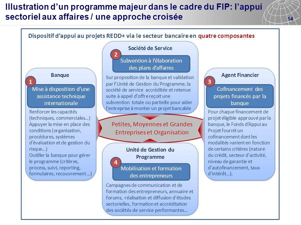 14 Illustration dun programme majeur dans le cadre du FIP: lappui sectoriel aux affaires / une approche croisée