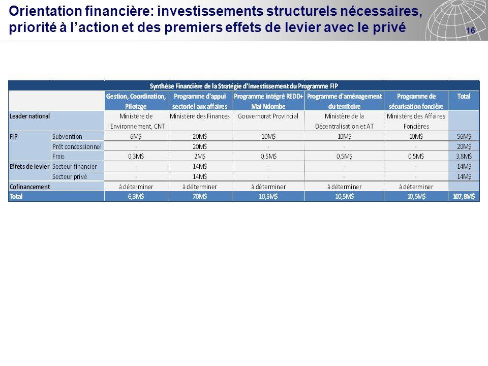 16 Orientation financière: investissements structurels nécessaires, priorité à laction et des premiers effets de levier avec le privé