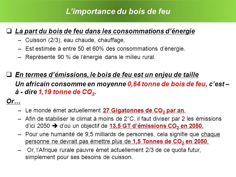 La gestion du bois de feu Consommation énergétique et émission de GES –Les rendements calorifiques sont très faibles.