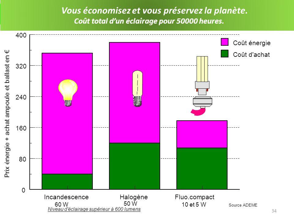 35 0% 5% 10% 15% 20 % 25% 30% 35% 40% 45% 50% ABCDEFG Classes de label énergétique Parts de marché Marché de 1999 Marché de 1996 Marché de 1992 Plus EfficaceMoins Efficace Transformation du marché des équipements Impact du label européen sur les réfrigérateurs Marché de 2003 DECBFGA Transformation du marché des équipements.