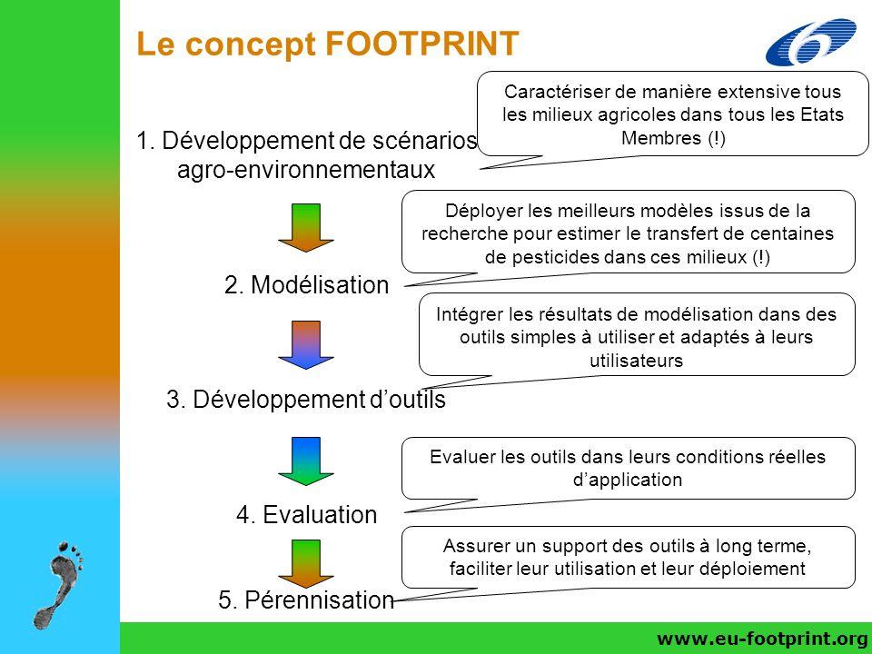 Le concept FOOTPRINT www.eu-footprint.org 1. Développement de scénarios agro-environnementaux 2. Modélisation 3. Développement doutils 4. Evaluation C