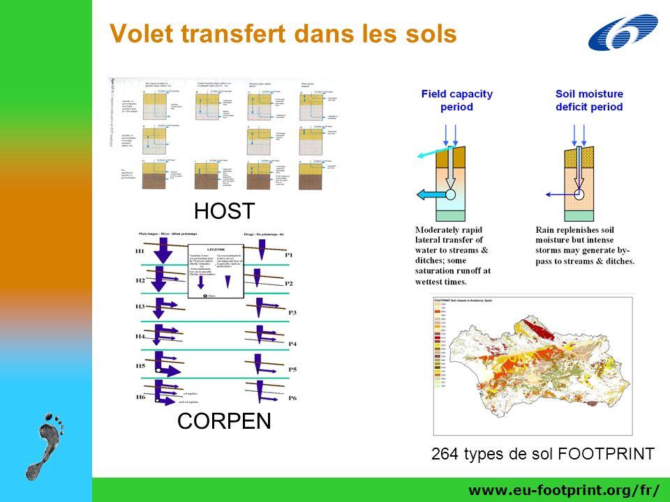 www.eu-footprint.org/fr/ Volet transfert dans les sols HOST CORPEN 264 types de sol FOOTPRINT