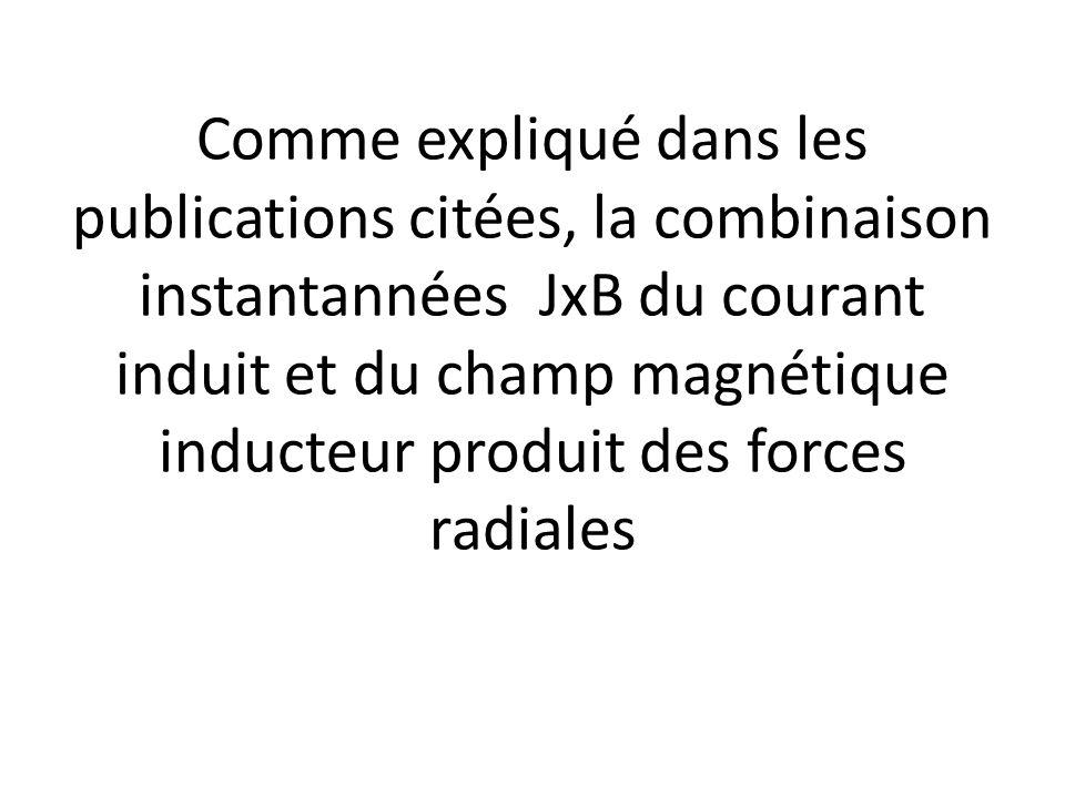 Comme expliqué dans les publications citées, la combinaison instantannées JxB du courant induit et du champ magnétique inducteur produit des forces ra
