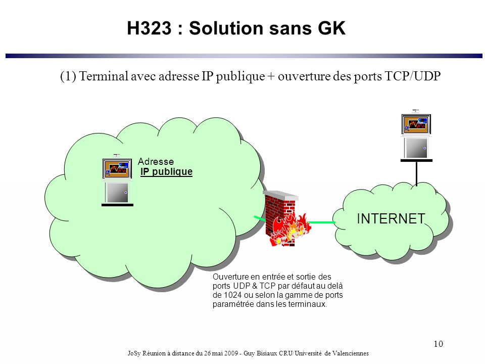 JoSy Réunion à distance du 26 mai 2009 - Guy Bisiaux CRU/Université de Valenciennes 10 H323 : Solution sans GK Adresse IP publique INTERNET Ouverture