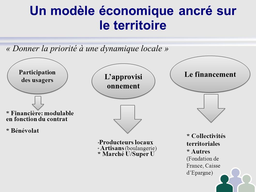 Un modèle économique ancré sur le territoire « Donner la priorité à une dynamique locale » * Financière: modulable en fonction du contrat * Bénévolat