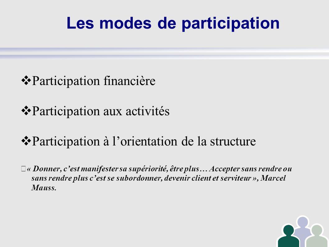 Les modes de participation Participation financière Participation aux activités Participation à lorientation de la structure « Donner, cest manifester