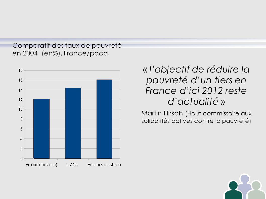 « lobjectif de réduire la pauvreté dun tiers en France dici 2012 reste dactualité » Martin Hirsch (Haut commissaire aux solidarités actives contre la