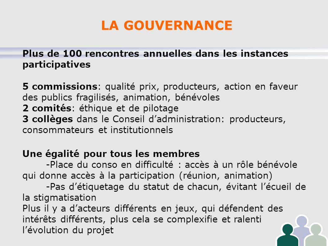 LA GOUVERNANCE Plus de 100 rencontres annuelles dans les instances participatives 5 commissions: qualité prix, producteurs, action en faveur des publi