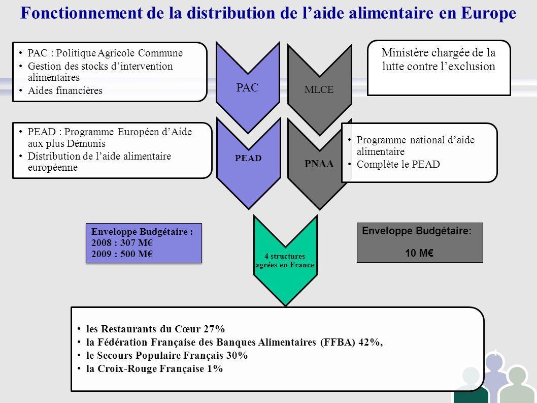 4 PAC PAC : Politique Agricole Commune Gestion des stocks dintervention alimentaires Aides financières PEAD PEAD : Programme Européen dAide aux plus D