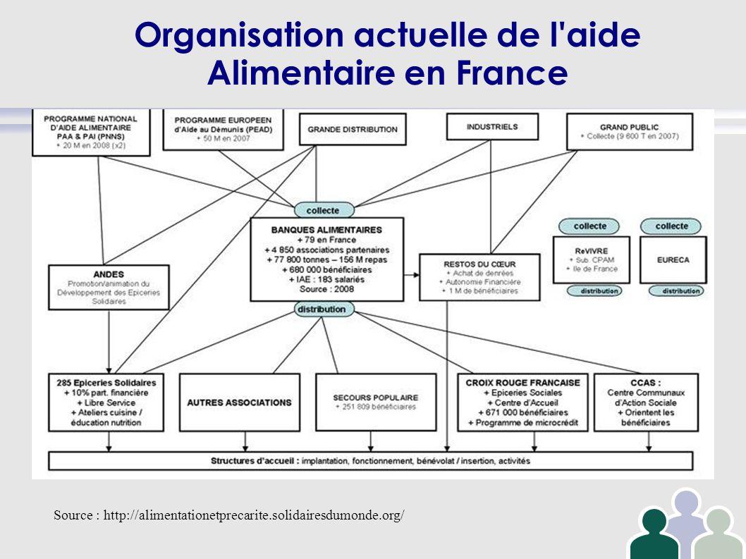 Organisation actuelle de l'aide Alimentaire en France Source : http://alimentationetprecarite.solidairesdumonde.org/