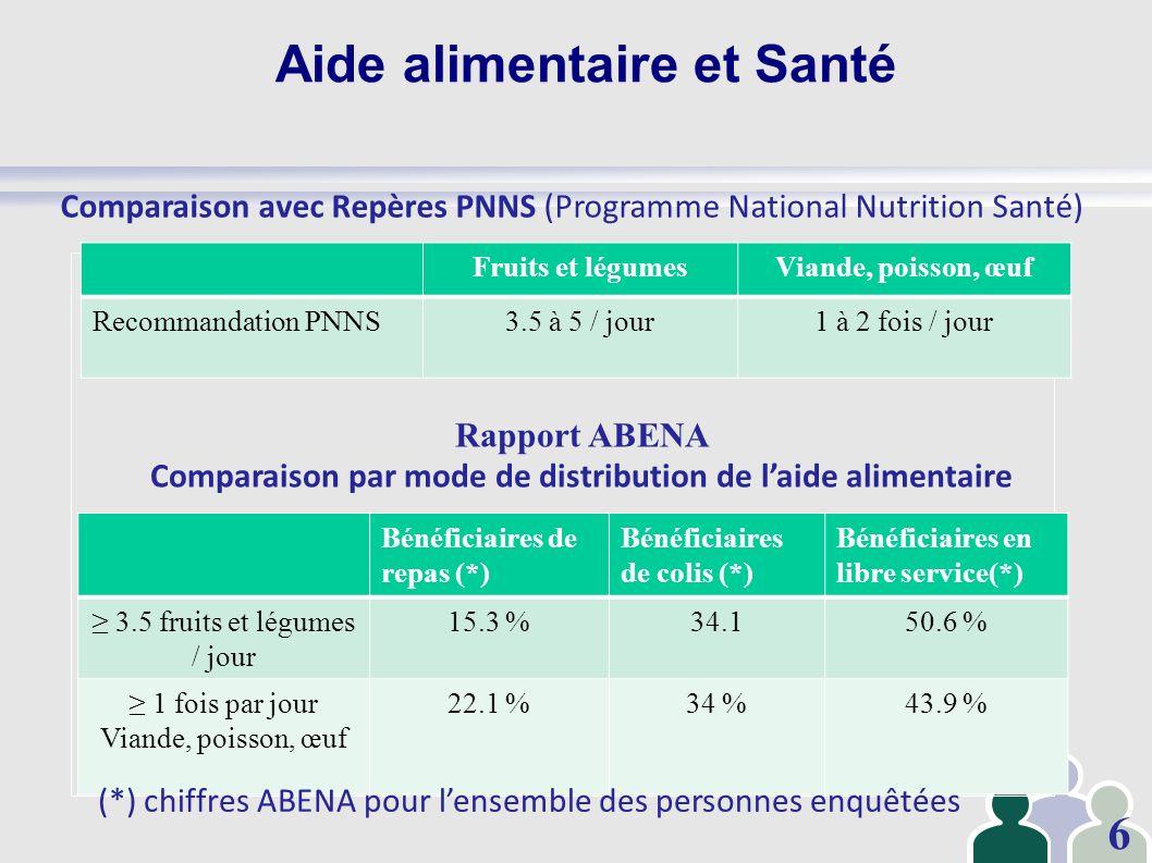 Aide alimentaire et Santé Fruits et légumesViande, poisson, œuf Recommandation PNNS3.5 à 5 / jour1 à 2 fois / jour Comparaison avec Repères PNNS (Prog