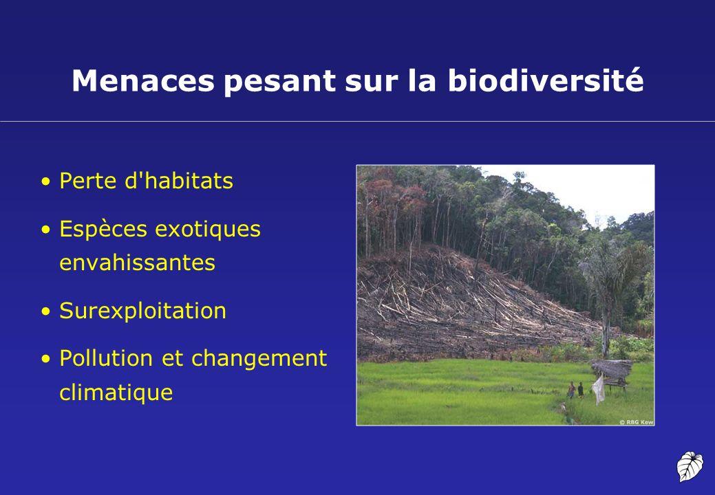 Menaces pesant sur la biodiversité Perte d'habitats Espèces exotiques envahissantes Surexploitation Pollution et changement climatique