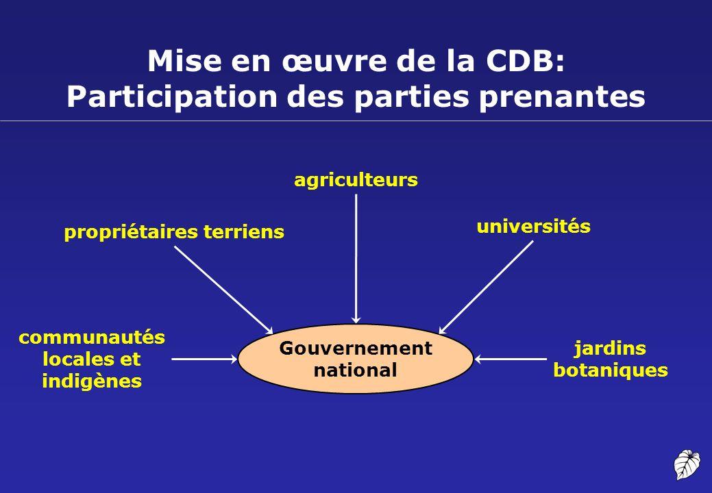 Mise en œuvre de la CDB: Participation des parties prenantes communautés locales et indigènes agriculteurs propriétaires terriens universités jardins