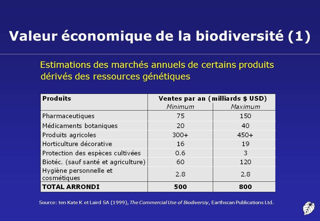 Valeur économique de la biodiversité (1) Estimations des marchés annuels de certains produits dérivés des ressources génétiques Source: ten Kate K et