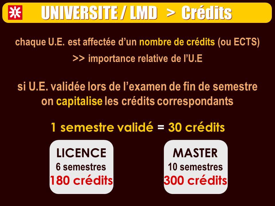 chaque U.E. est affectée dun nombre de crédits (ou ECTS) >> importance relative de lU.E 1 semestre validé = 30 crédits si U.E. validée lors de lexamen